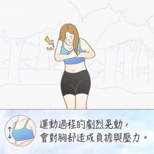 運動內衣包覆護胸,降低拉扯傷害